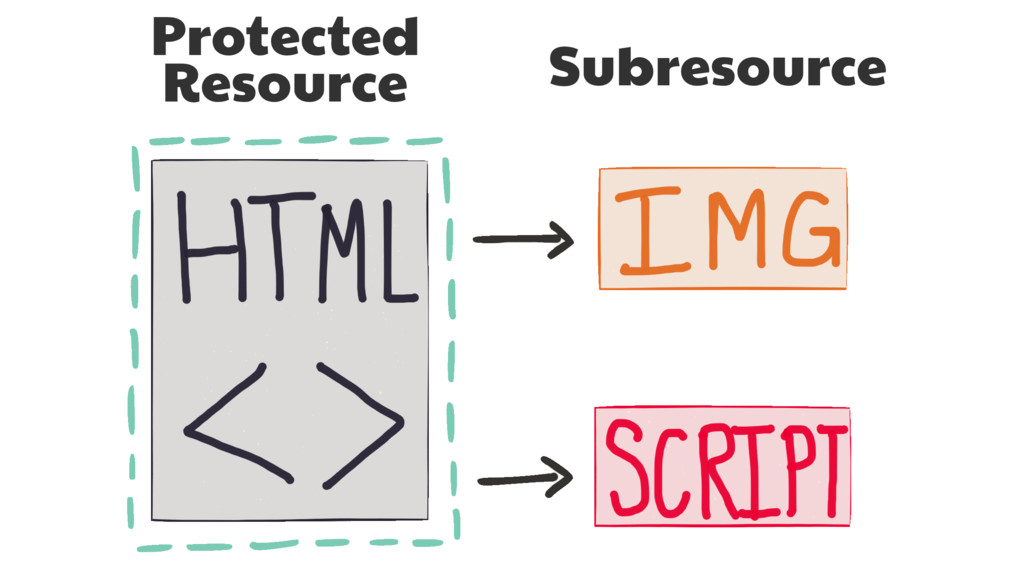 Protected   Resource Subresource