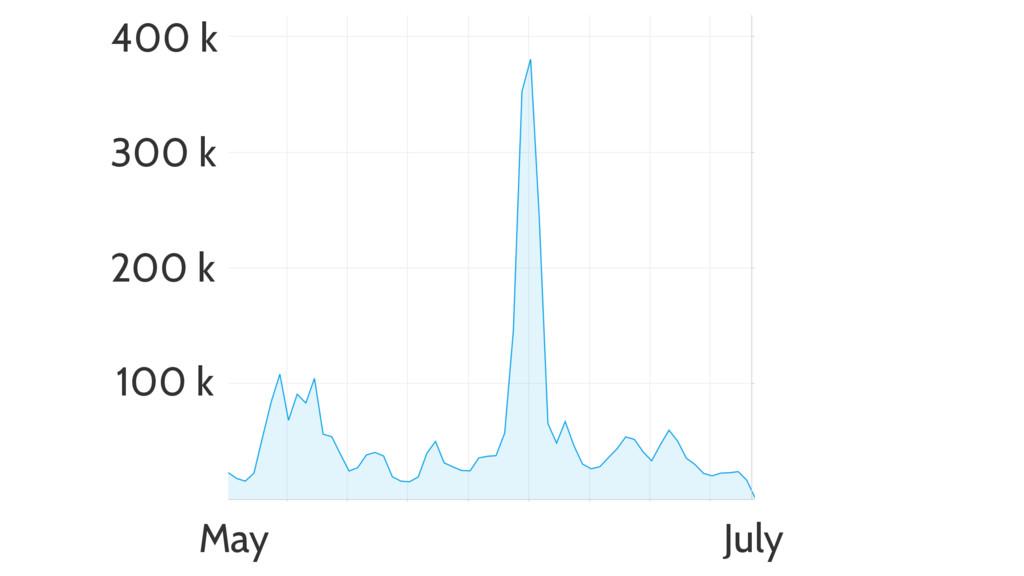 May July 400 k 300 k 100 k 200 k