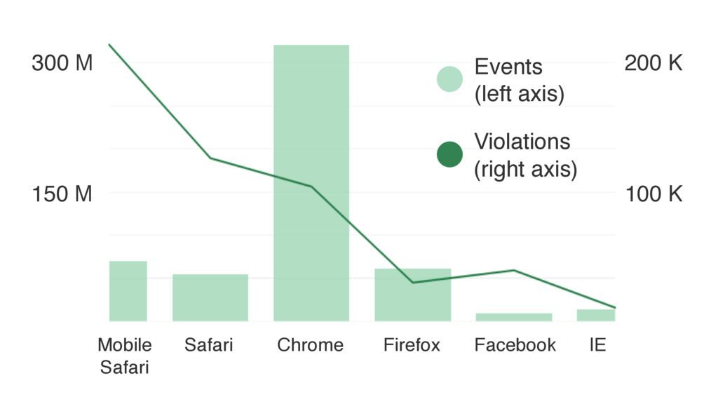 Mobile Safari Safari Chrome Firefox Facebook IE...