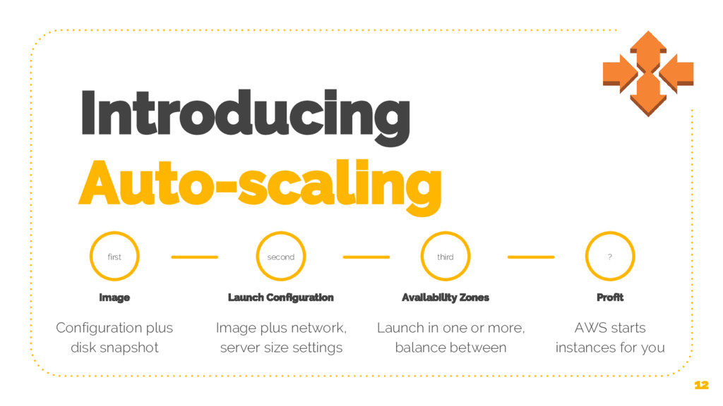 Introducing Auto-scaling 12 first Image Configu...
