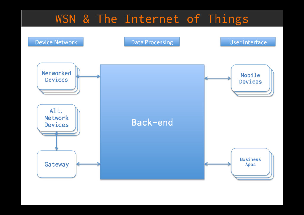 WSN & The Internet of Things Back-end Networked...