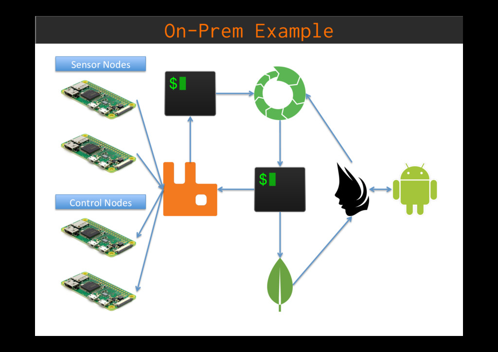 On-Prem Example Sensor Nodes Control Nodes