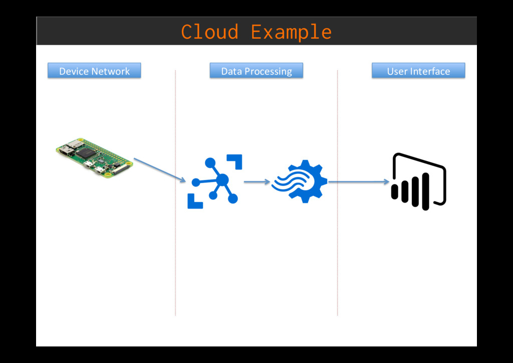 Cloud Example Device Network Data Processing Us...