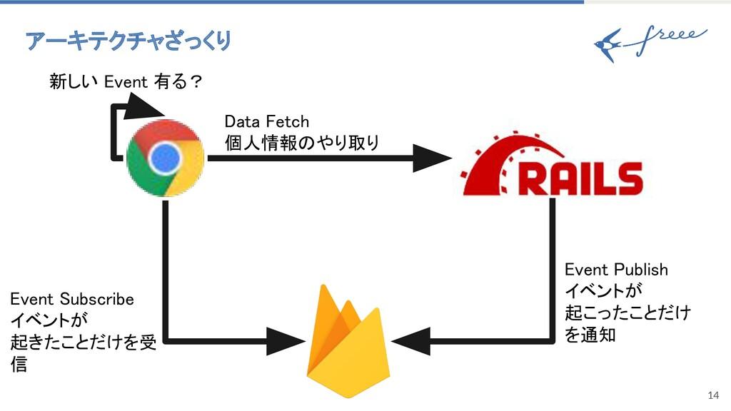 14 アーキテクチャざっくり Data Fetch  個人情報のやり取り Event P...