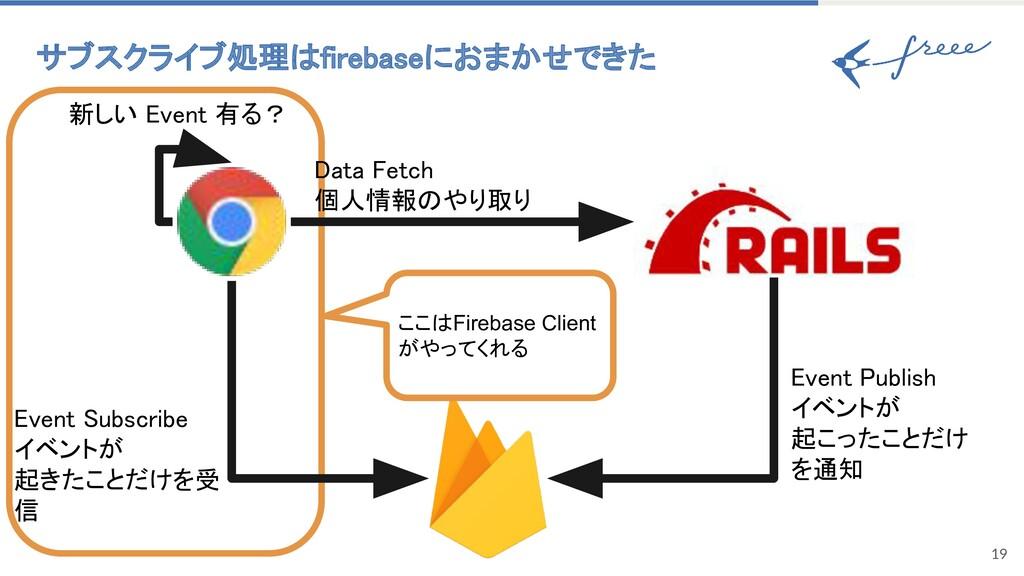 19 サブスクライブ処理はfirebaseにおまかせできた 新しい Event 有る? こ...