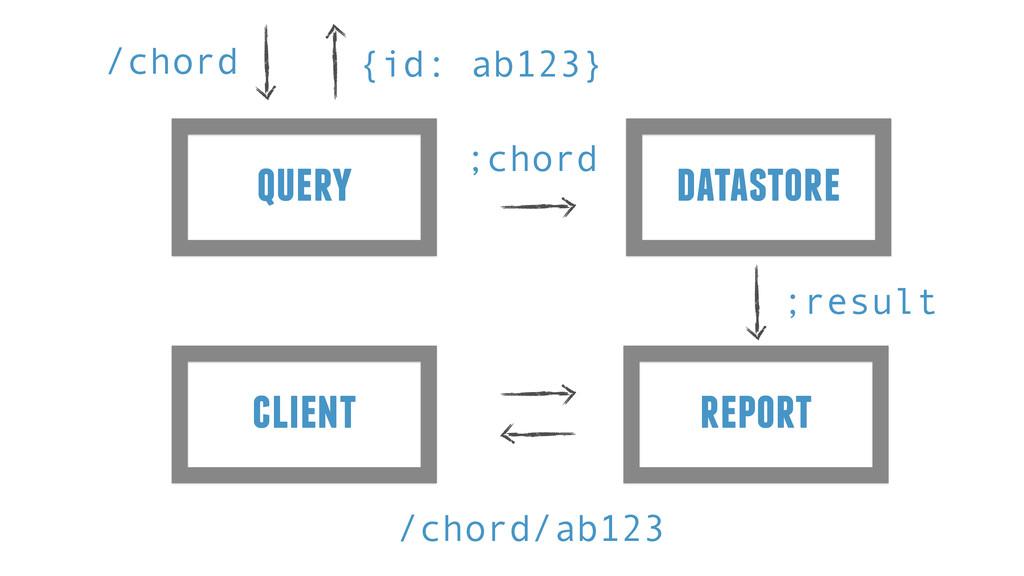 query /chord {id: ab123} datastore ;chord repor...