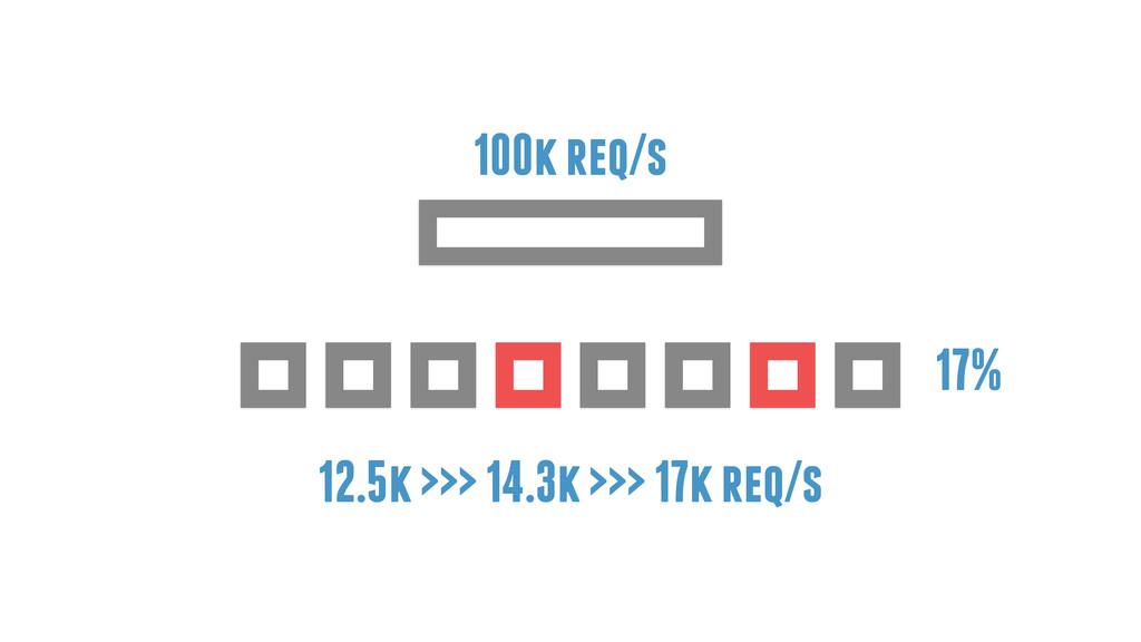 17% 100k req/s 12.5k >>> 14.3k >>> 17k req/s