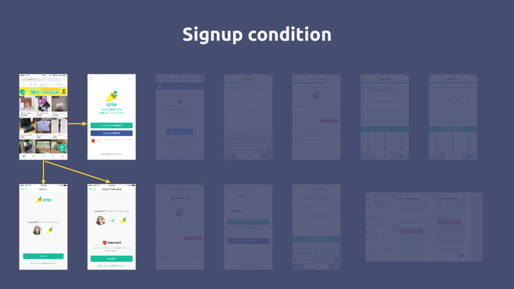 Signup condition