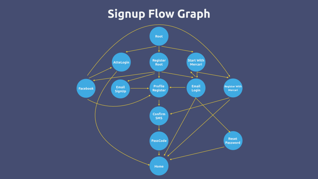 Signup Flow Graph Root Register Root Profile Re...