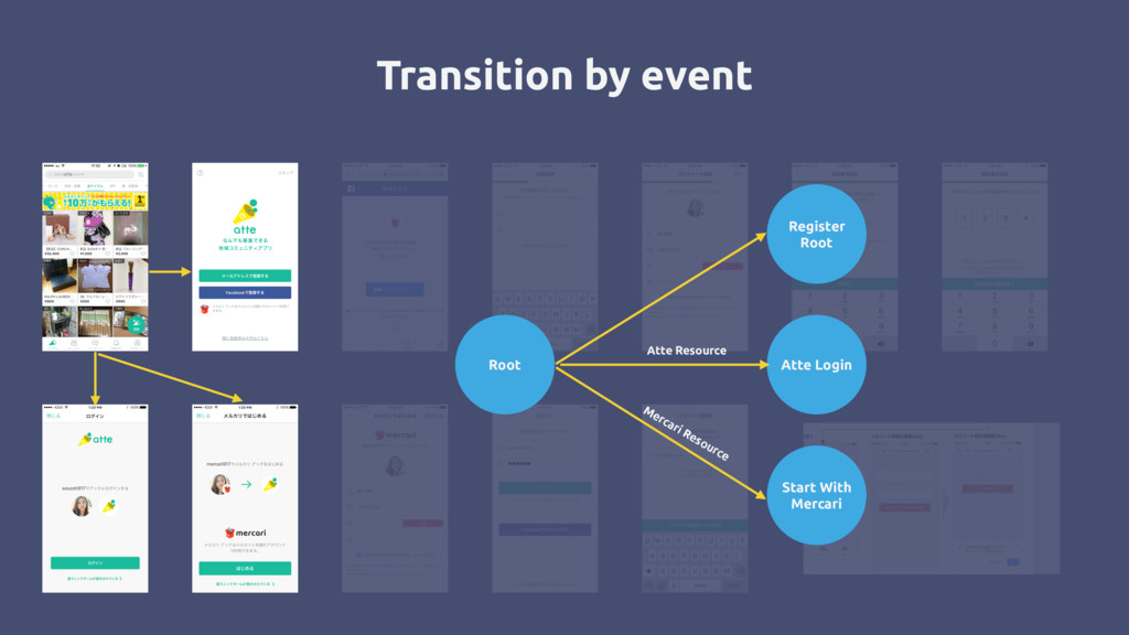Transition by event Root Register Root Atte Log...