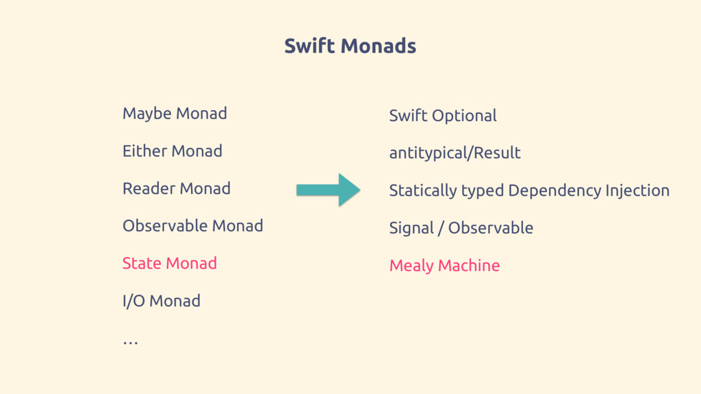 Swift Monads Maybe Monad Either Monad Reader Mo...