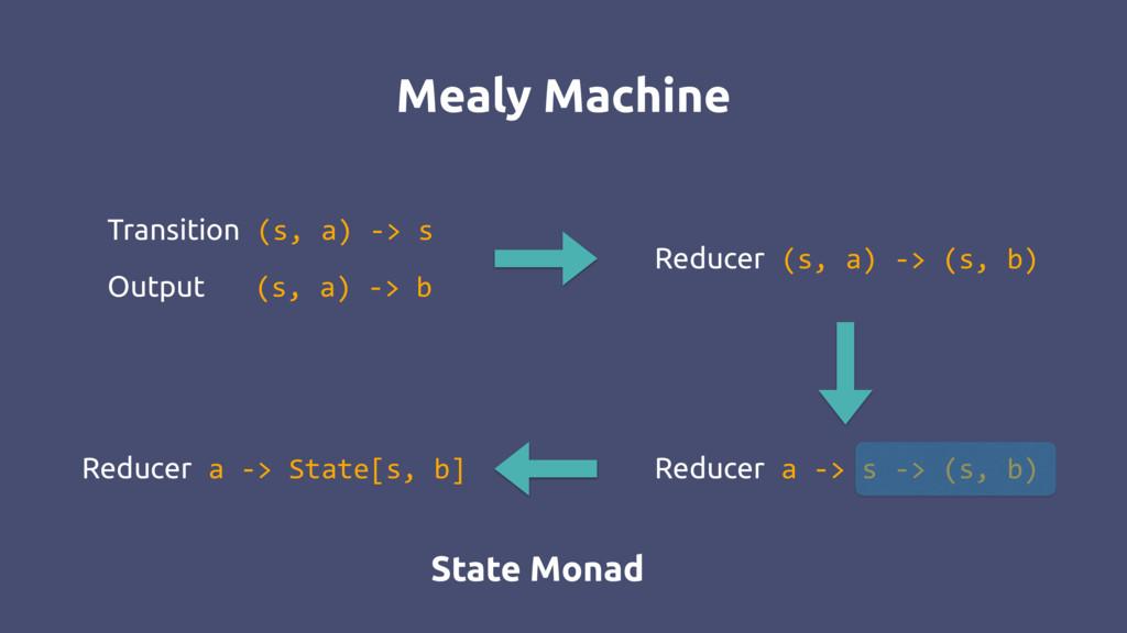 Mealy Machine Reducer a -> s -> (s, b) Transiti...