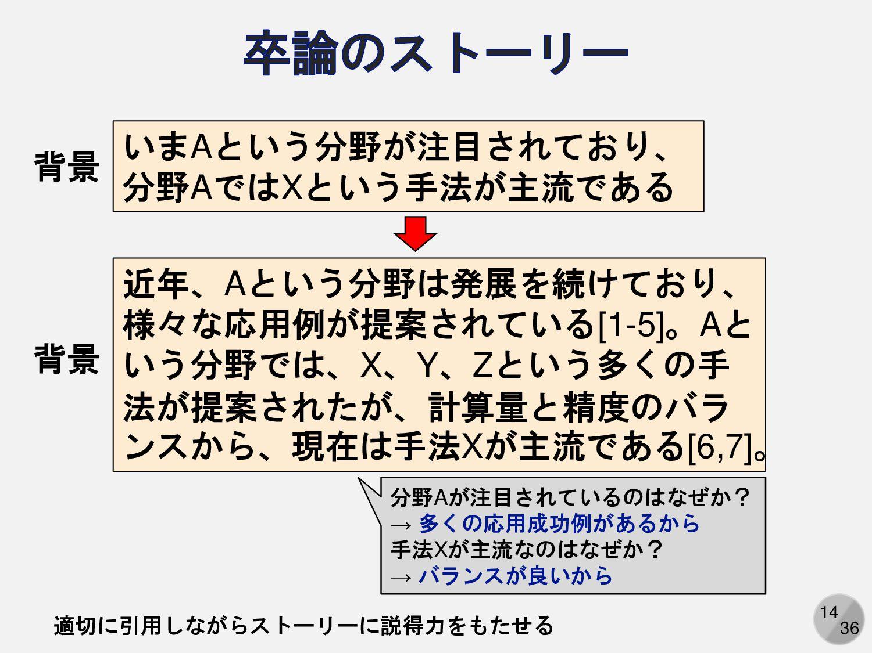 14 いまAという分野が注目されており、 分野AではXという手法が主流である 背景 近年、Aと...