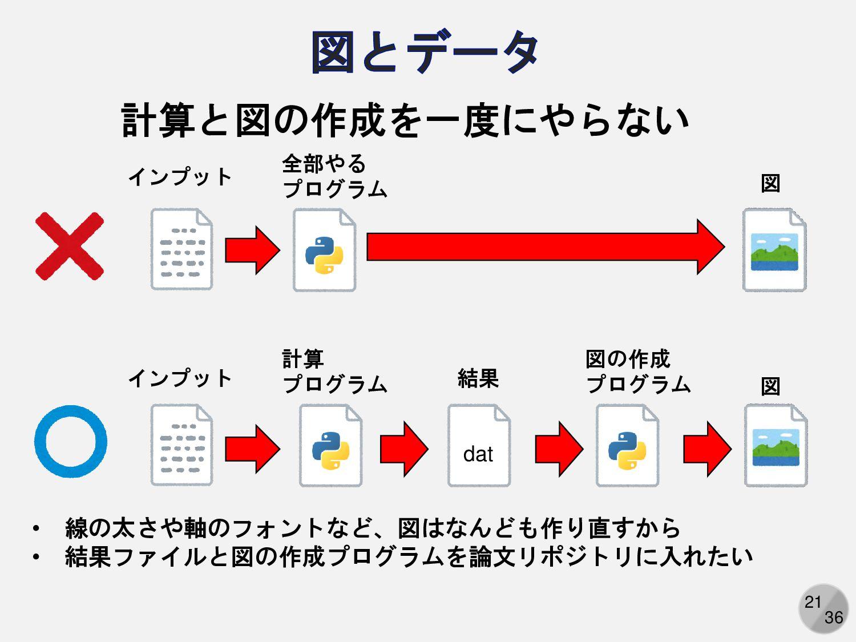21 計算と図の作成を一度にやらない インプット 全部やる プログラム 図 インプット 計算 ...