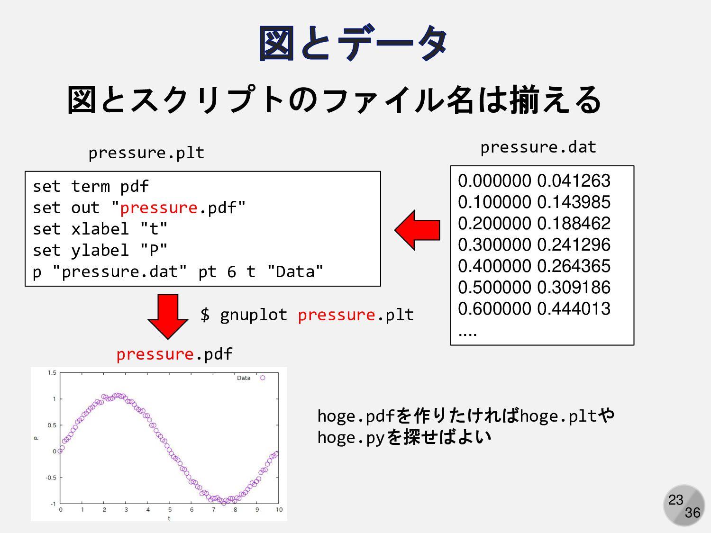 23 図とスクリプトのファイル名は揃える 0.000000 0.041263 0.100000...