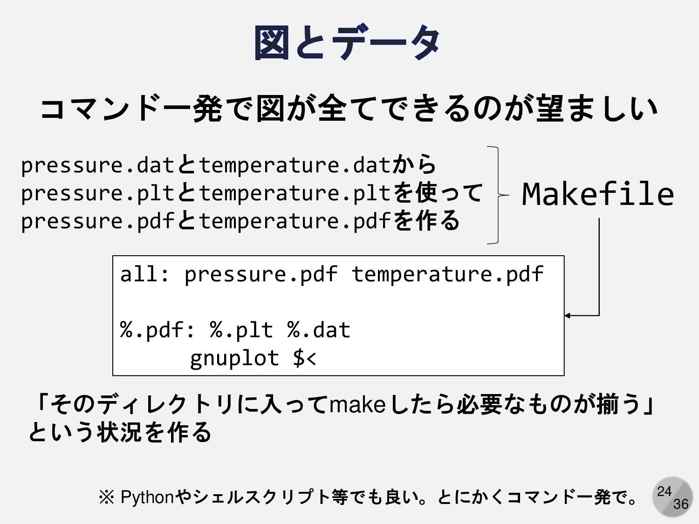 24 コマンド一発で図が全てできるのが望ましい all: pressure.pdf tempe...