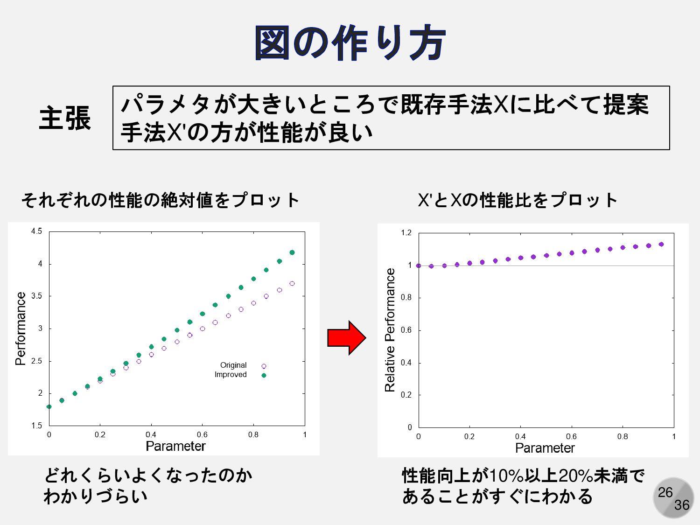 26 パラメタが大きいところで既存手法Xに比べて提案 手法X'の方が性能が良い 主張 それぞれ...