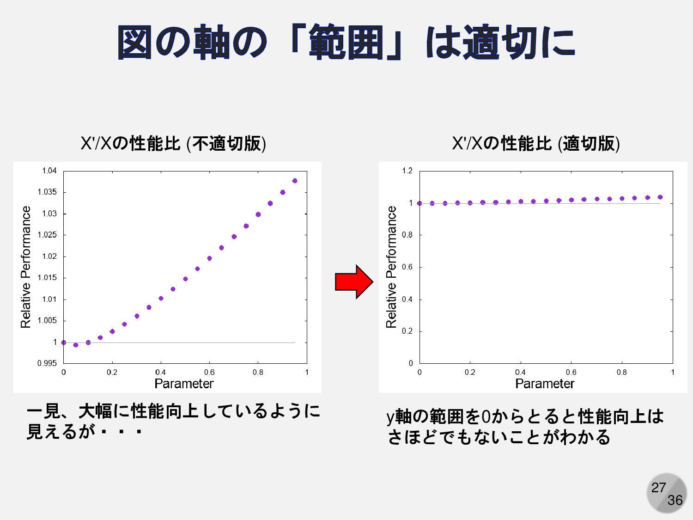 27 一見、大幅に性能向上しているように 見えるが・・・ y軸の範囲を0からとると性能向上は ...