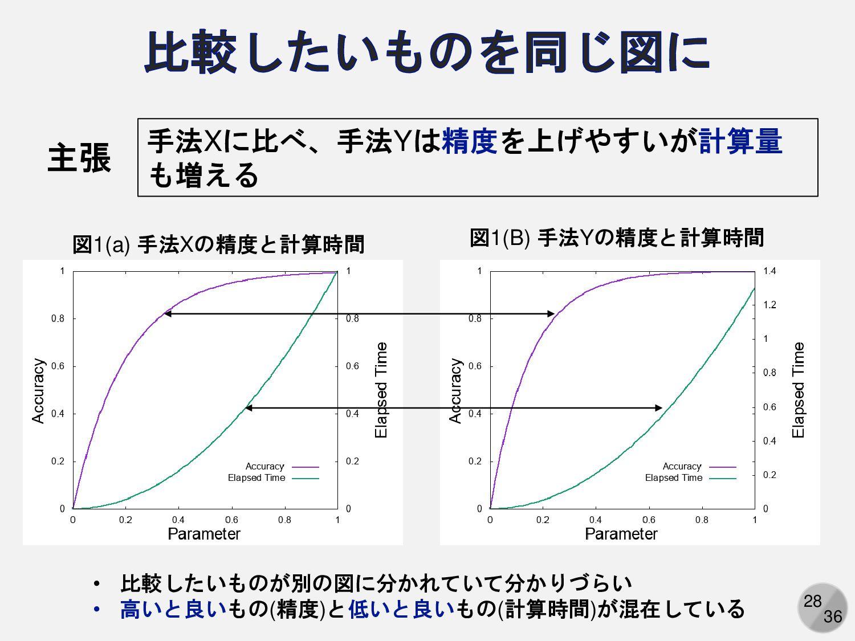 28 手法Xに比べ、手法Yは精度を上げやすいが計算量 も増える 主張 図1(a) 手法Xの精度...