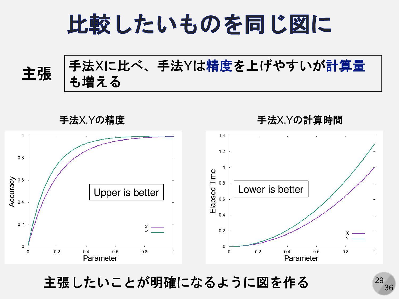 29 手法X,Yの精度 手法X,Yの計算時間 Upper is better Lower is...