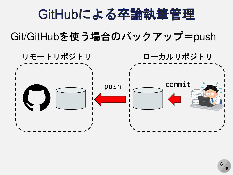 6 Git/GitHubを使う場合のバックアップ=push ローカルリポジトリ リモートリポジ...