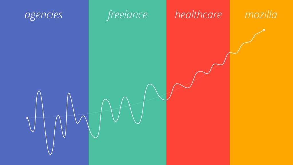 freelance mozilla healthcare agencies