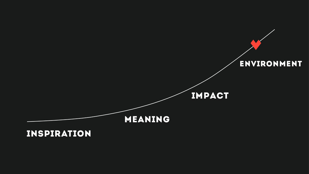 meaning environment impact inspiration