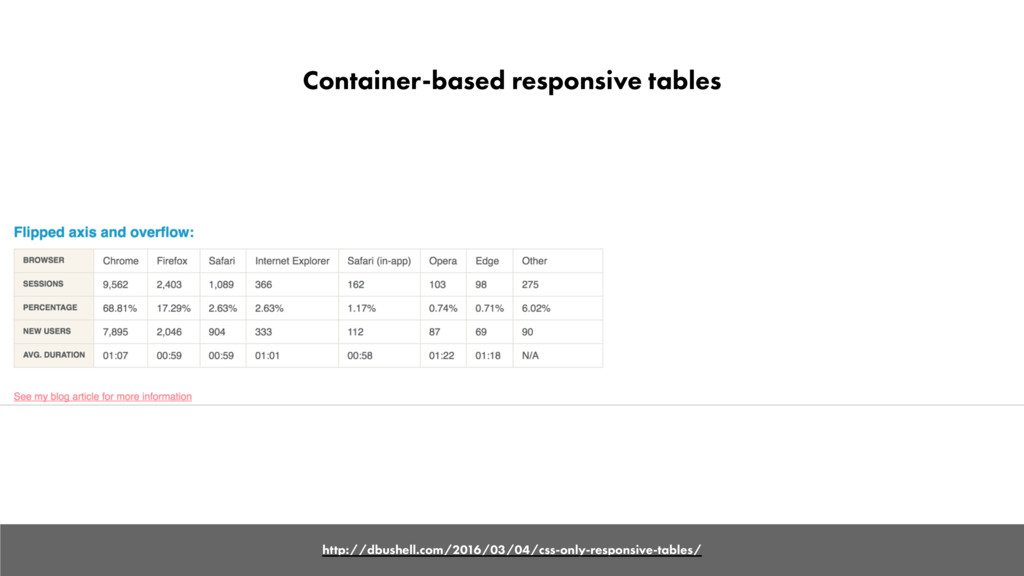 Container-based responsive tables http://dbushe...