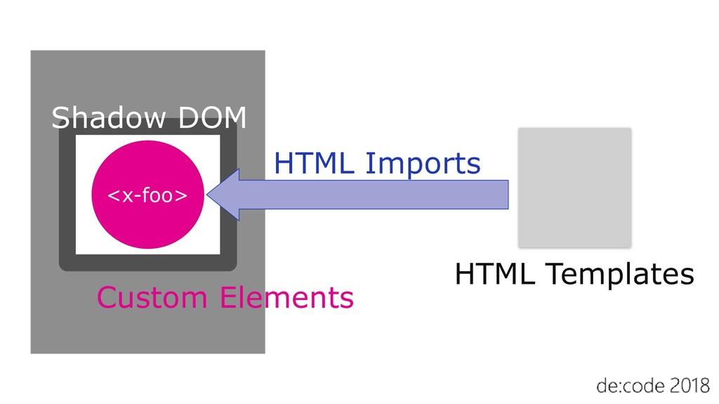 <x-foo> HTML Imports HTML Templates Custom Elem...