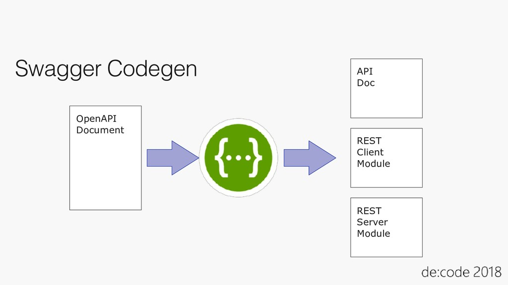 Swagger Codegen OpenAPI