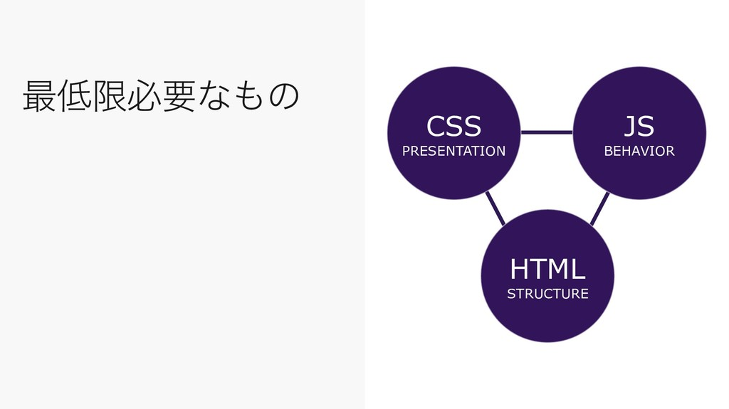 ࠷௿ݶඞཁͳ΋ͷ CSS PRESENTATION JS BEHAVIOR HTML STRU...