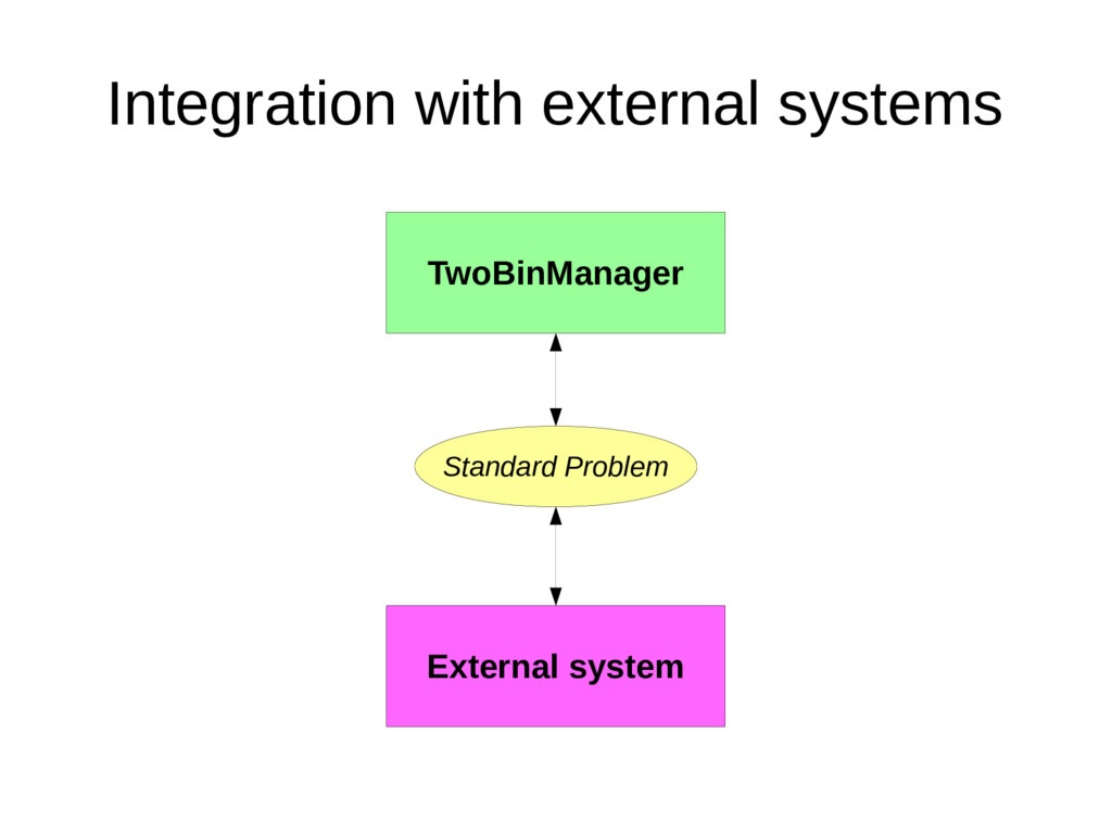 Integration with external systems TwoBinManager...