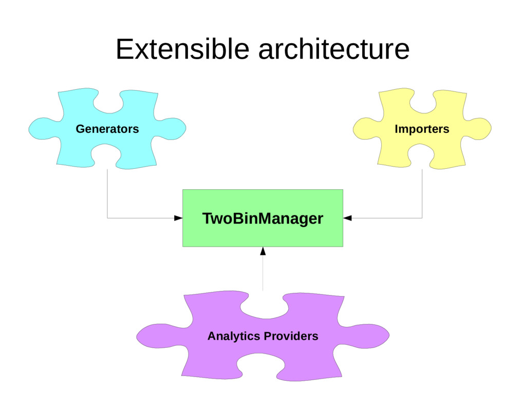 Extensible architecture TwoBinManager Generator...