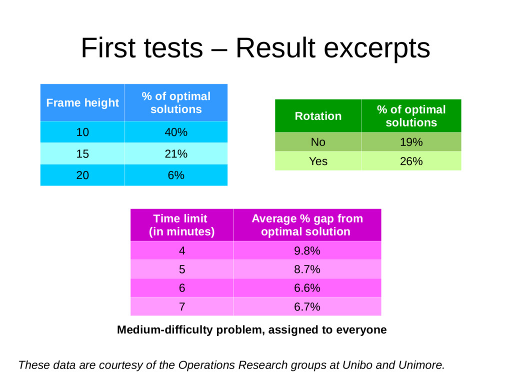First tests – Result excerpts Frame height % of...