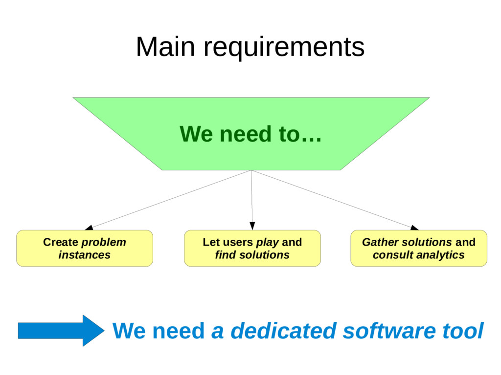 Main requirements We need a dedicated software ...