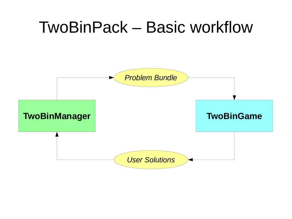 TwoBinPack – Basic workflow TwoBinManager TwoBi...