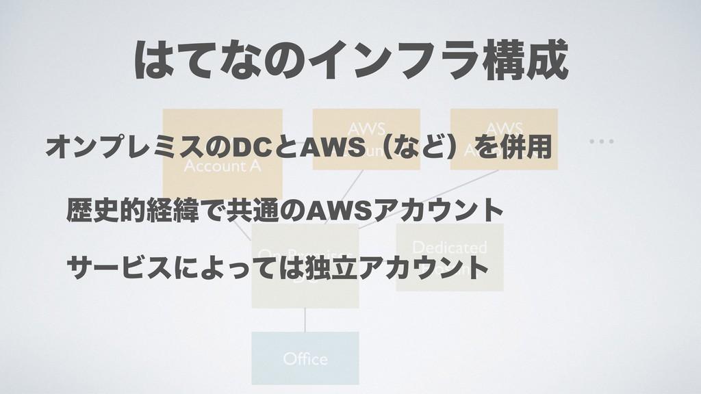ͯͳͷΠϯϑϥߏ On-Premises DC Office AWS Account A A...