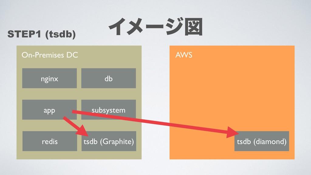 On-Premises DC AWS nginx app db redis tsdb (Gra...