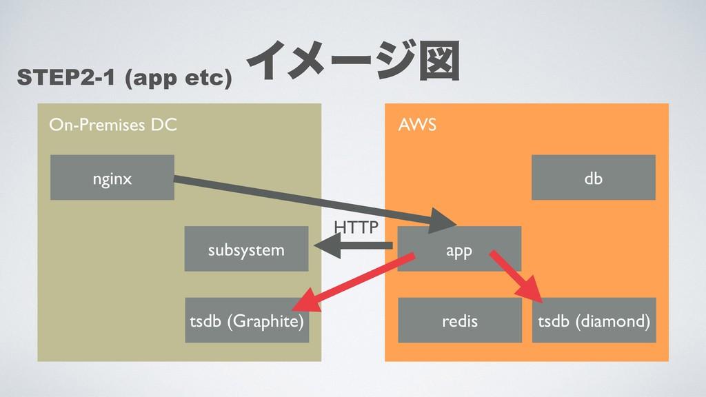 On-Premises DC AWS tsdb (Graphite) subsystem ap...