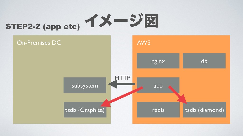 On-Premises DC AWS tsdb (Graphite) subsystem ng...