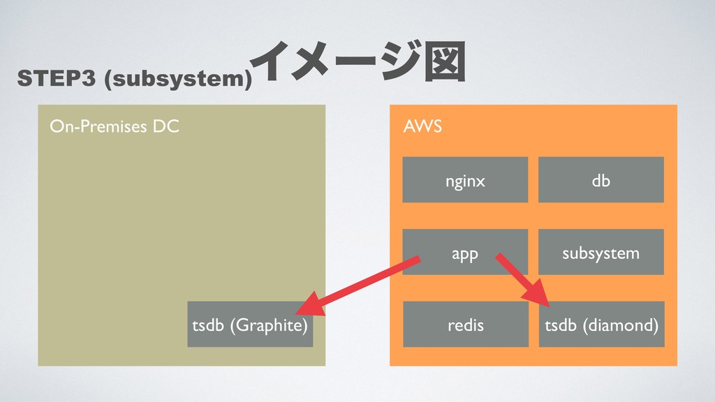 On-Premises DC AWS tsdb (Graphite) nginx app db...