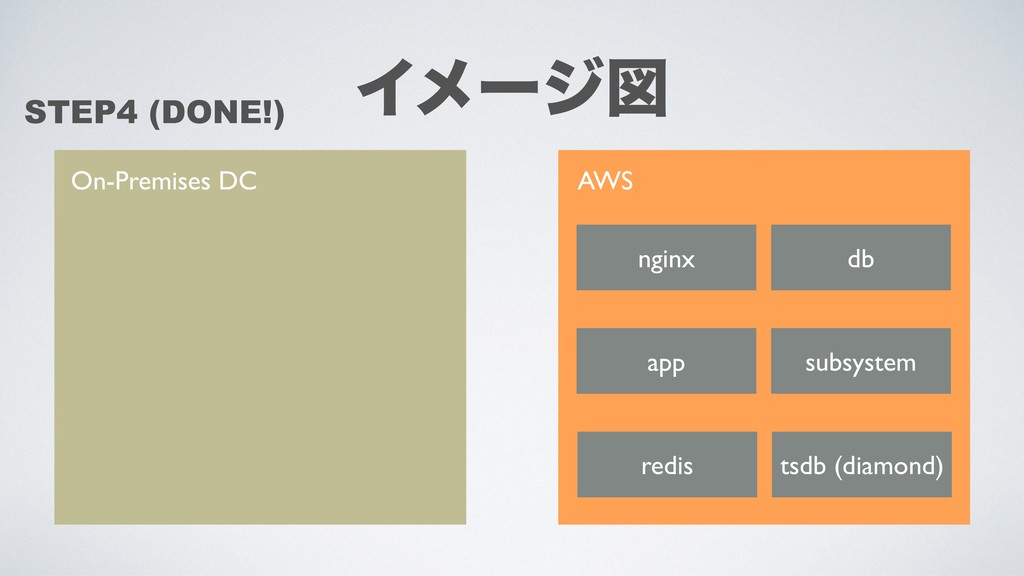 On-Premises DC AWS nginx app db redis tsdb (dia...