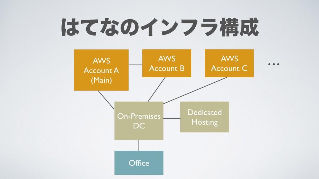 On-Premises DC Office AWS Account A (Main) AWS A...