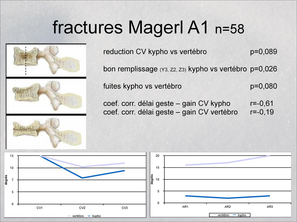 fractures Magerl A1 n=58 degrés 0 3 7 10 13 CV1...