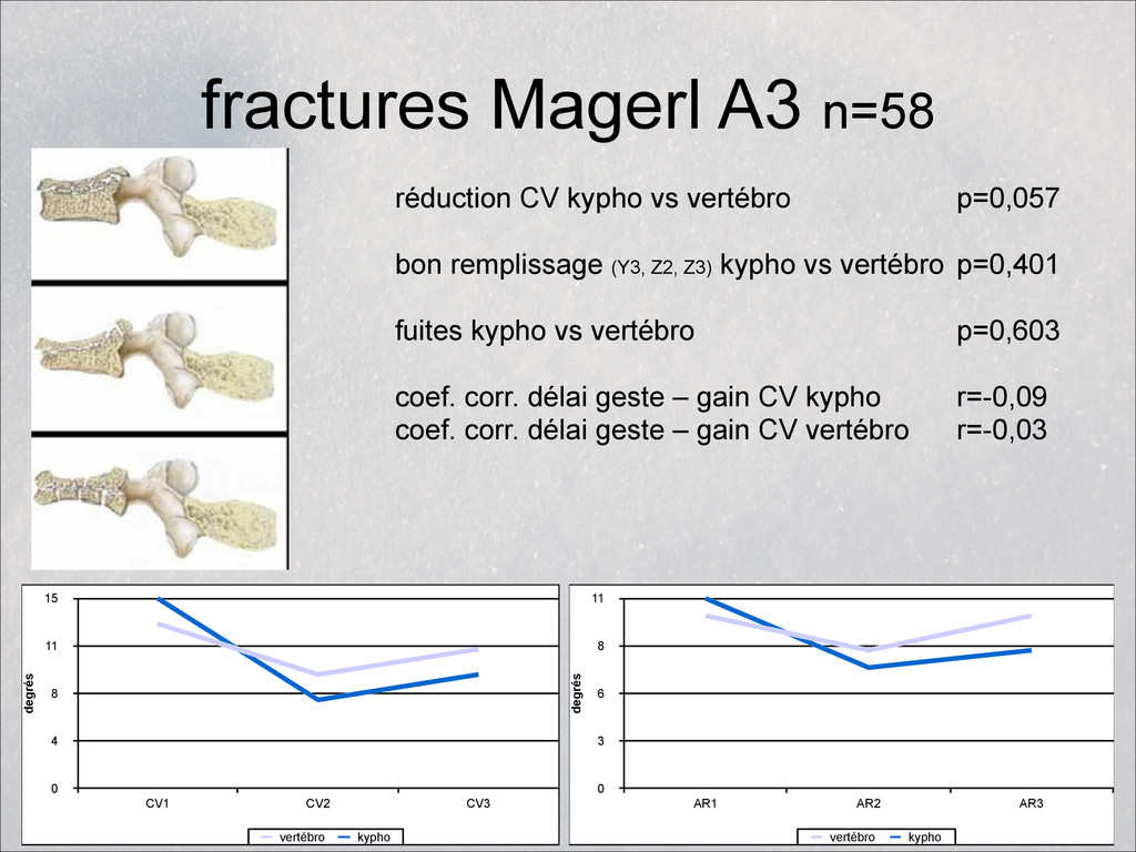 fractures Magerl A3 n=58 réduction CV kypho vs ...