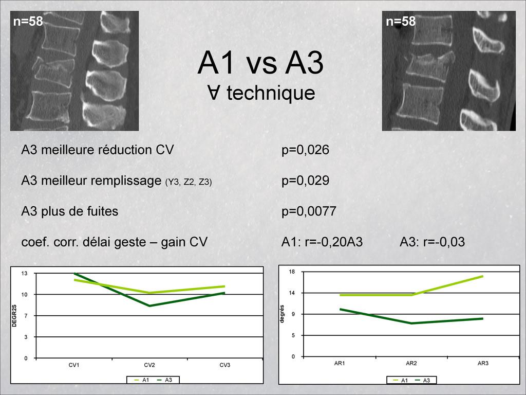 A1 vs A3 ∀ technique degrés 0 5 9 14 18 AR1 AR...