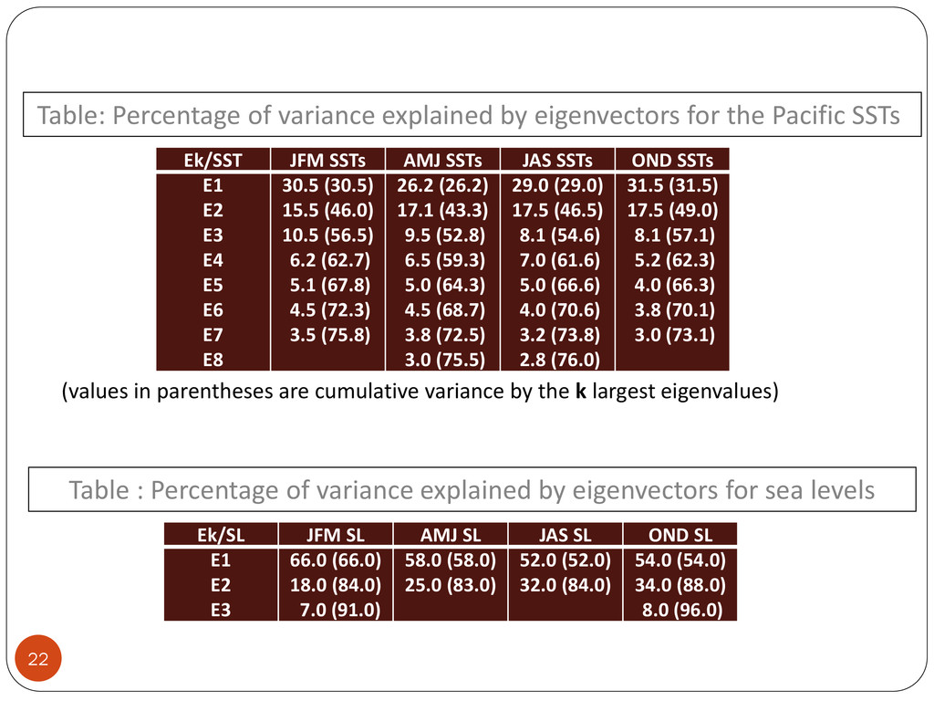 22 Table: Percentage of variance explained by e...