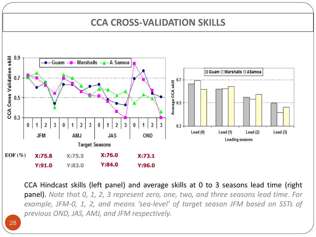 CCA CROSS-VALIDATION SKILLS 28 CCA Hindcast ski...