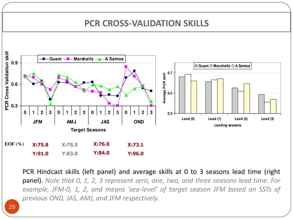 PCR CROSS-VALIDATION SKILLS 29 PCR Hindcast ski...