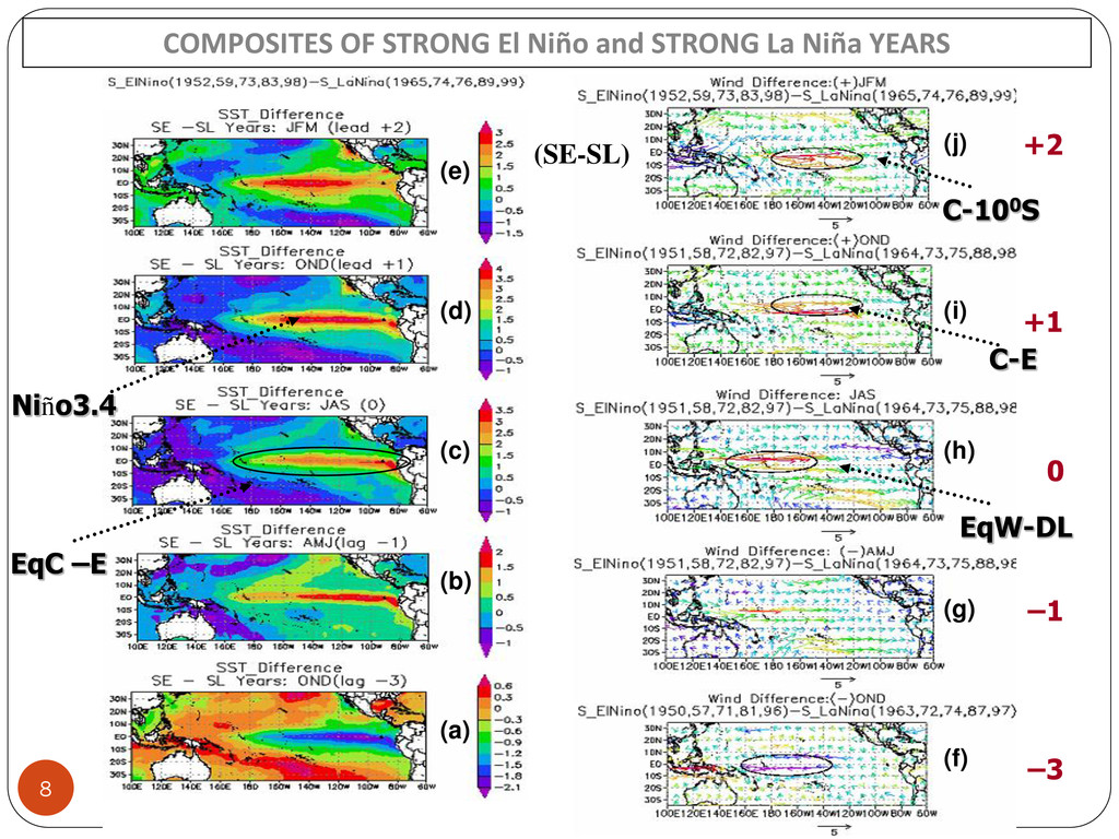 8 COMPOSITES OF STRONG El Niño and STRONG La Ni...